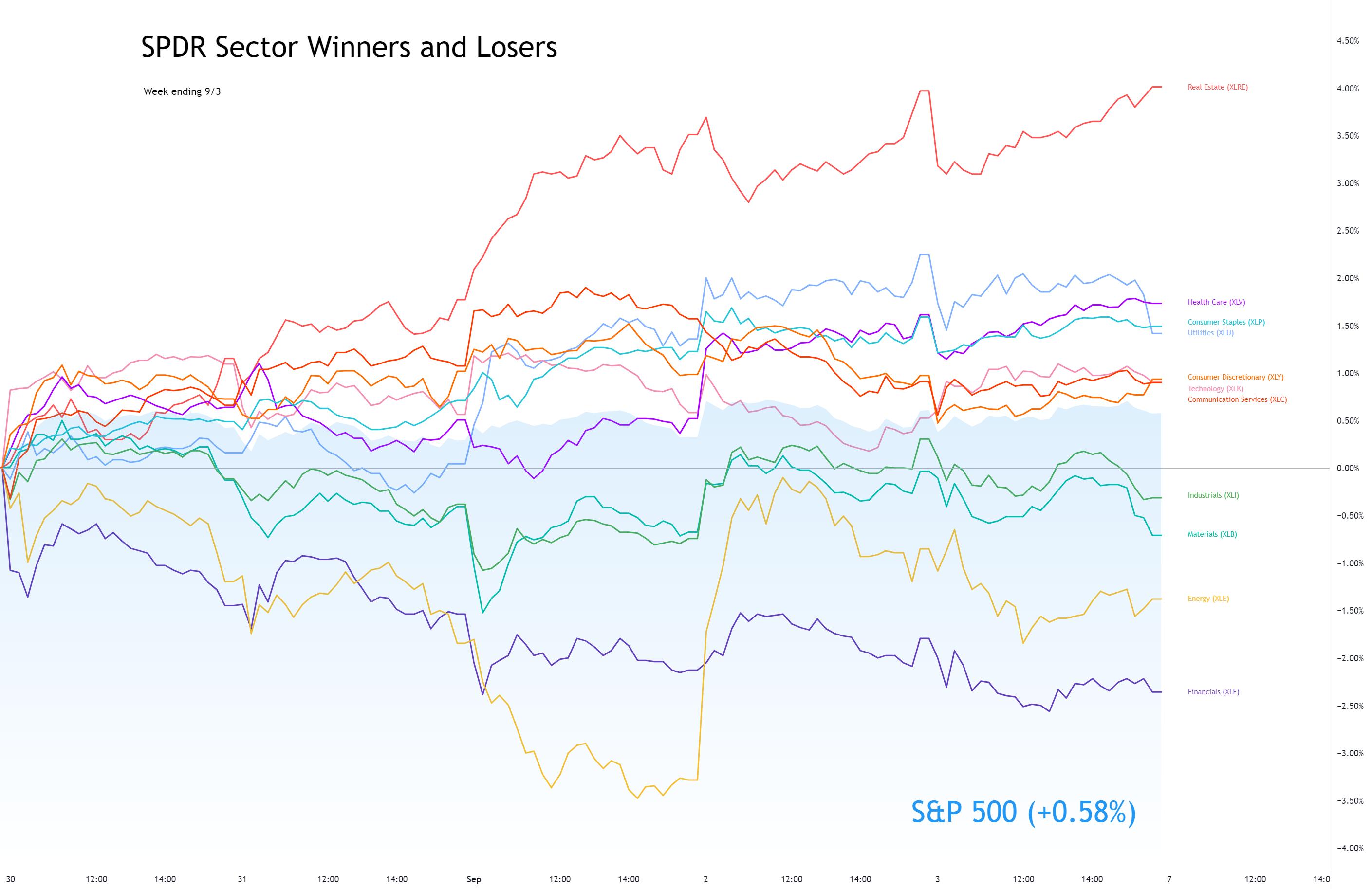 Sector Winners and Losers week ending 9/3
