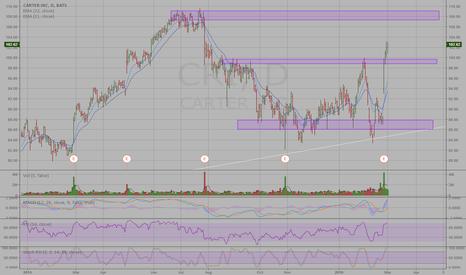 CRI: Carter soar on earnings