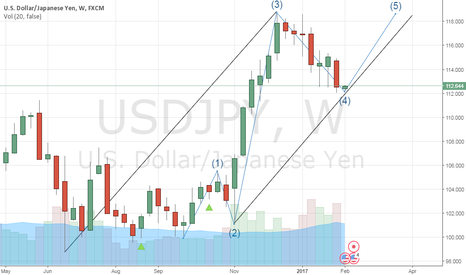 USDJPY: USD/JPY : 5th wave is coming soon within trend line