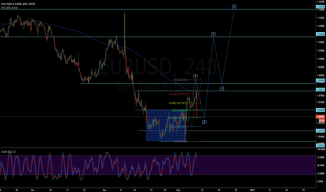 EURUSD: EURUSD - Long - Beginning of 3rd wave