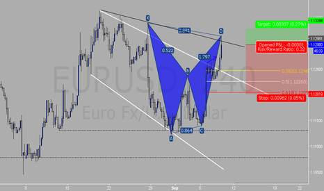 EURUSD: USD Potential Bat Pattern Completion