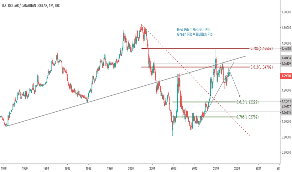 USDCAD: USDCAD - Bearish Higher Time Frame Swing Materialising