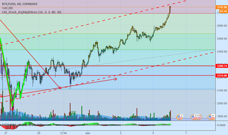 BTCUSD: BTC about to FALL (round 2) or reach for new highs with LAUNCH