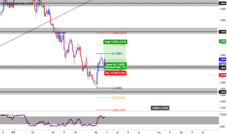 USDCAD: usdcad long entered after the spinning top