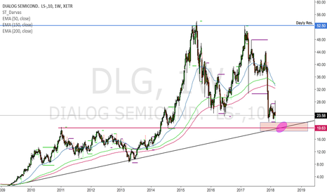 DLG: Dialog Semiconductor for a long