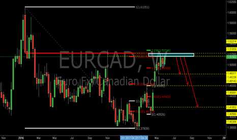EURCAD: EURCAD: Sell at the Confluence of 0.618RET and 2.618REXT