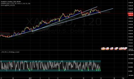 XAUUSD: XAU/USD - Gold Doom - Short Term