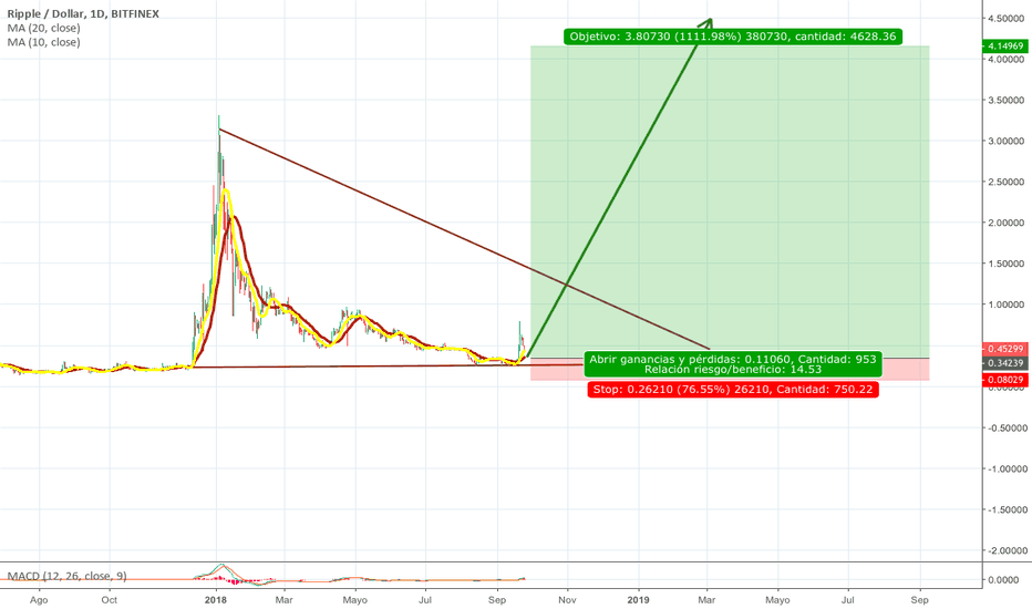 XRPUSD: xrpusd long , bullish pattern