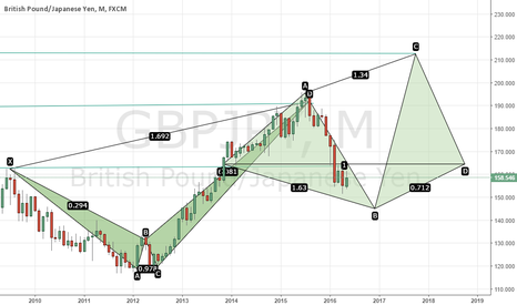 GBPJPY: Possible continuation