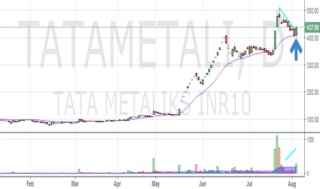 TATAMETALI: Tata Metalliks : End of correction