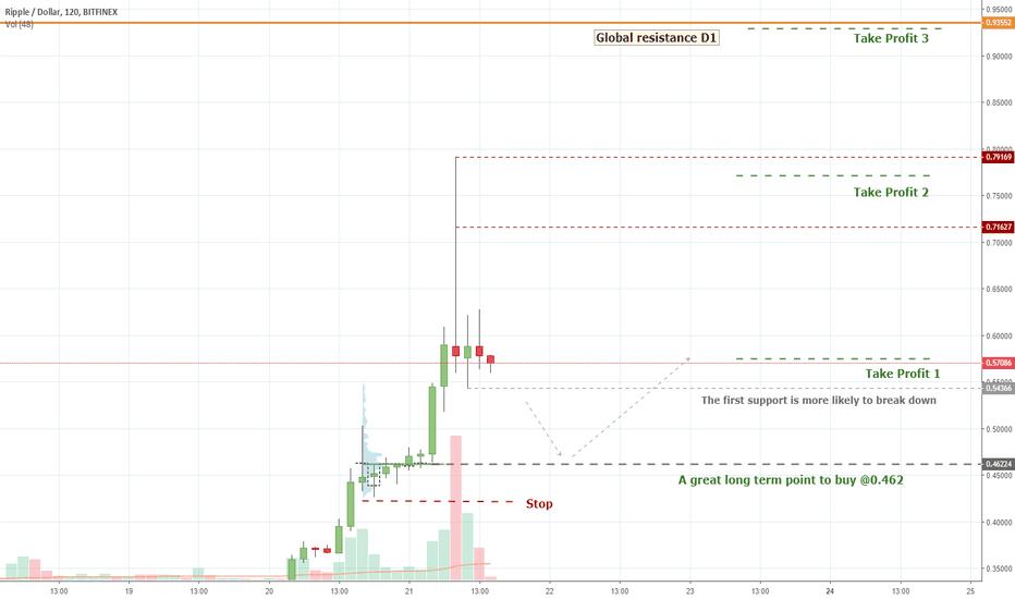 XRPUSD: XRPUSD (Volume Analysis Prediction 9/21/2018)