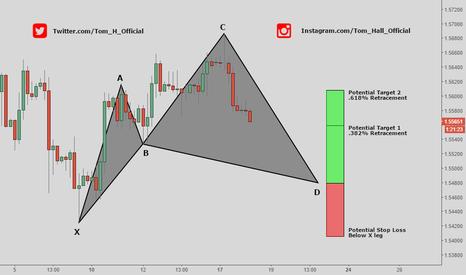 GBPUSD: GBP/USD - Cypher Pattern