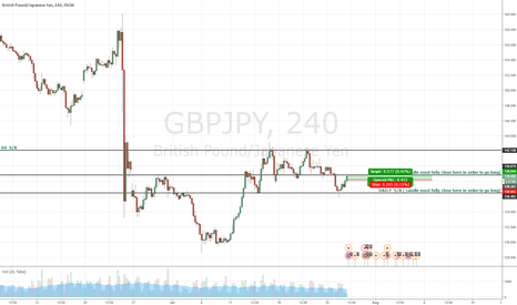 GBPJPY: GBPYJPY SCALP TRADE