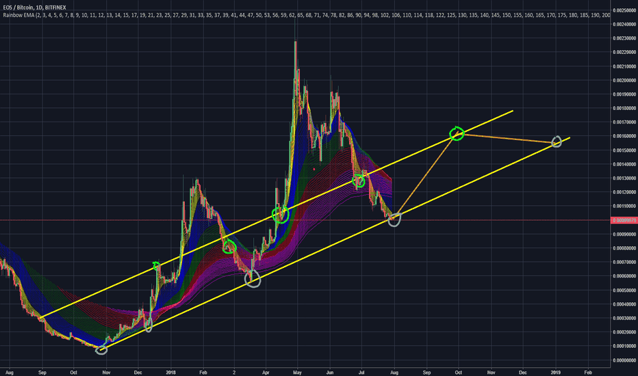 EOSBTC: quite clearly what will happen to EOS in next 3-4 months ;)