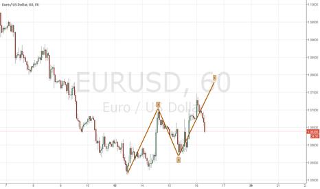 EURUSD: EURUSD on Corrective Phase