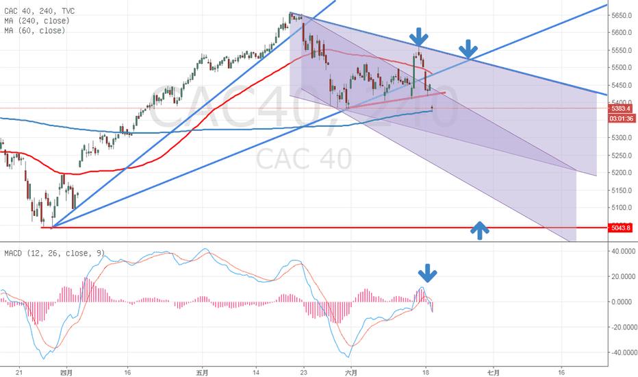 CAC40: 法國 20180619