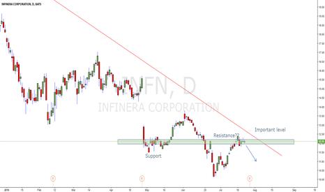 INFN: Possible zone where INFN can go short.