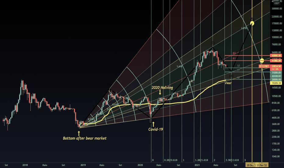 btc brl tradingview