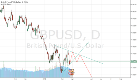 GBPUSD: Short GBP if it go higher