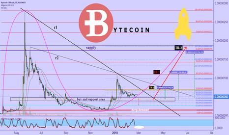 BCNBTC: Bytecoin