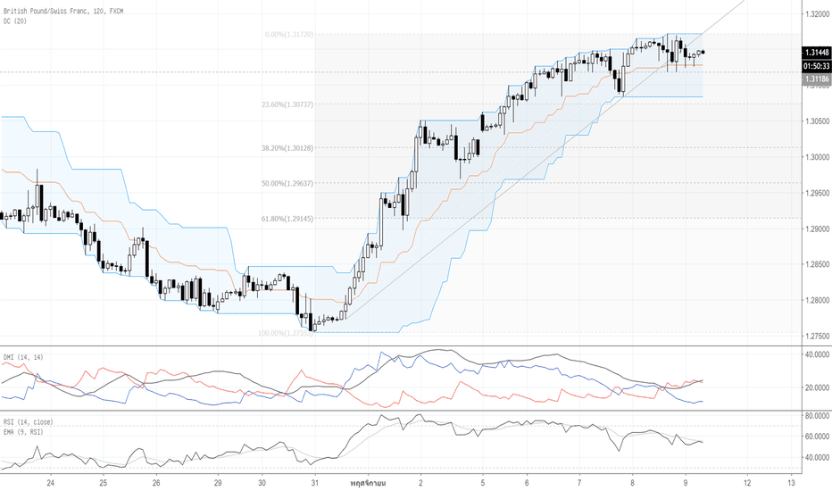GBPCHF: Por : Technical Analysis
