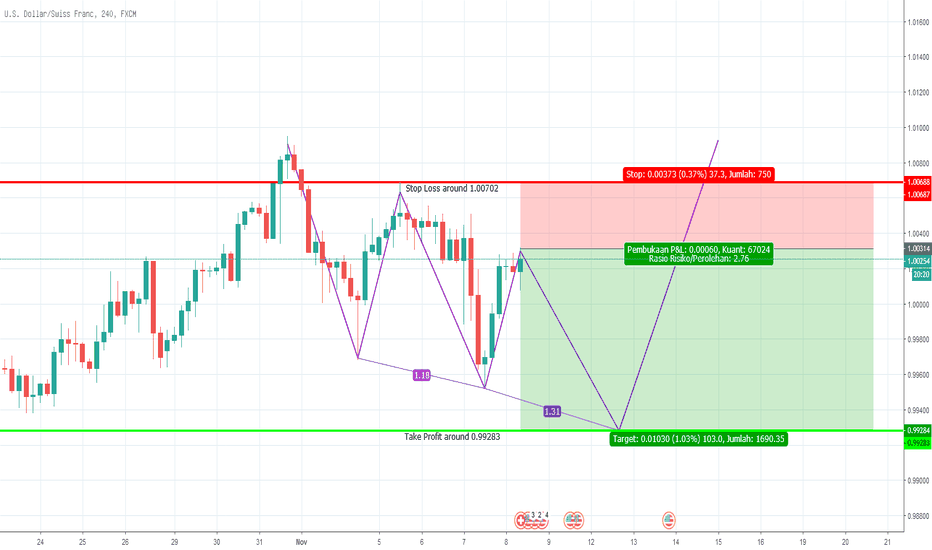 USDCHF: Potential Three Drive Pattern,  USDCHF