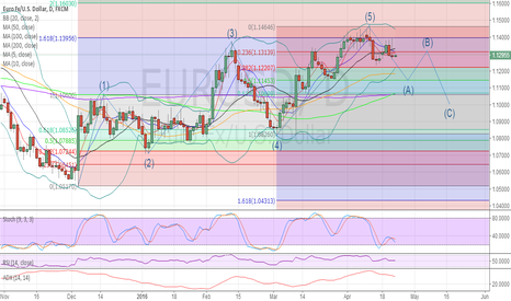 EURUSD: EURUSD in a ABC correction wave