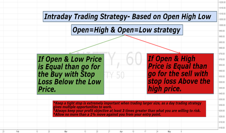 Intraday Trading Startegy for NSE:NIFTY by ashishchauhan