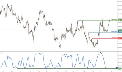 EURUSD: EURUSD profit target reached, time to turn bullish