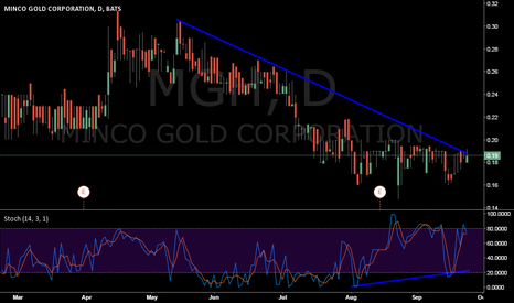 MGH: Bullish Divergence on MGH