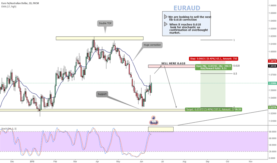EURAUD: EURAUD Short analysis