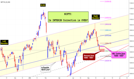 NIFTY: NIFTY: Is INTERIM Correction is OVER?