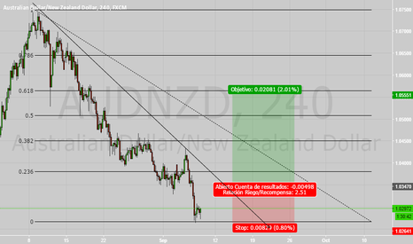 AUDNZD: Posible Largo