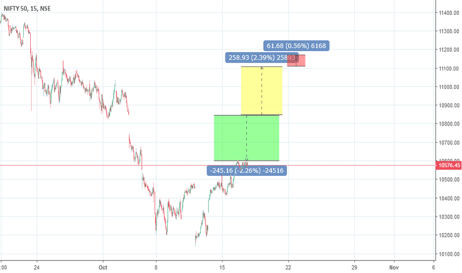 NIFTY: Nifty Safe zones