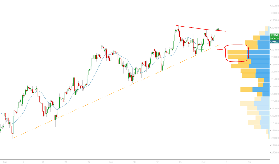 SPX500USD: Crazy market have the opportunity to double at any time