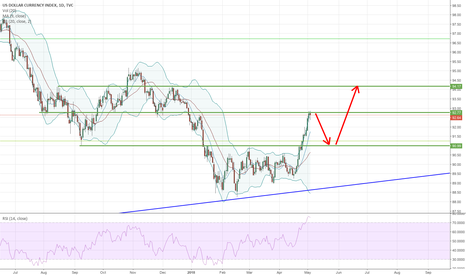 DXY: DXY: Small pullback and continuation