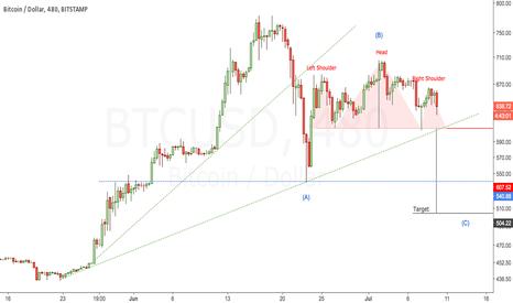 BTCUSD: BTCUSD is developing a Bearish Pattern