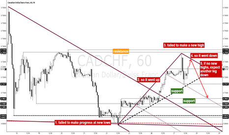 CADCHF: CADCHF in the Aftermath of Swiss Black Thursday