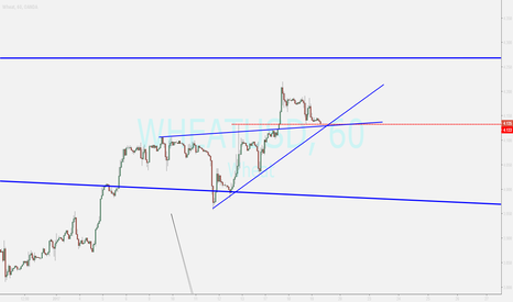 WHEATUSD: wheat...watching for buy