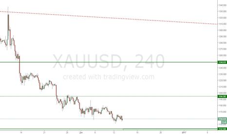 XAUUSD: Gold Покупка