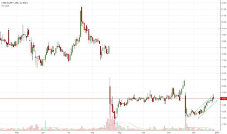 TEDU: Upward Trendline