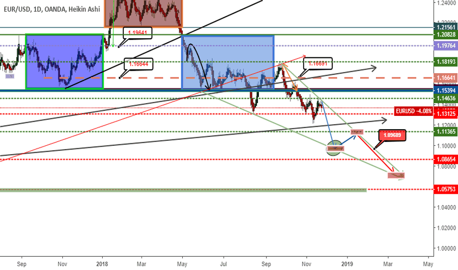 EURUSD: last daily chart update :: strong bearish divergence