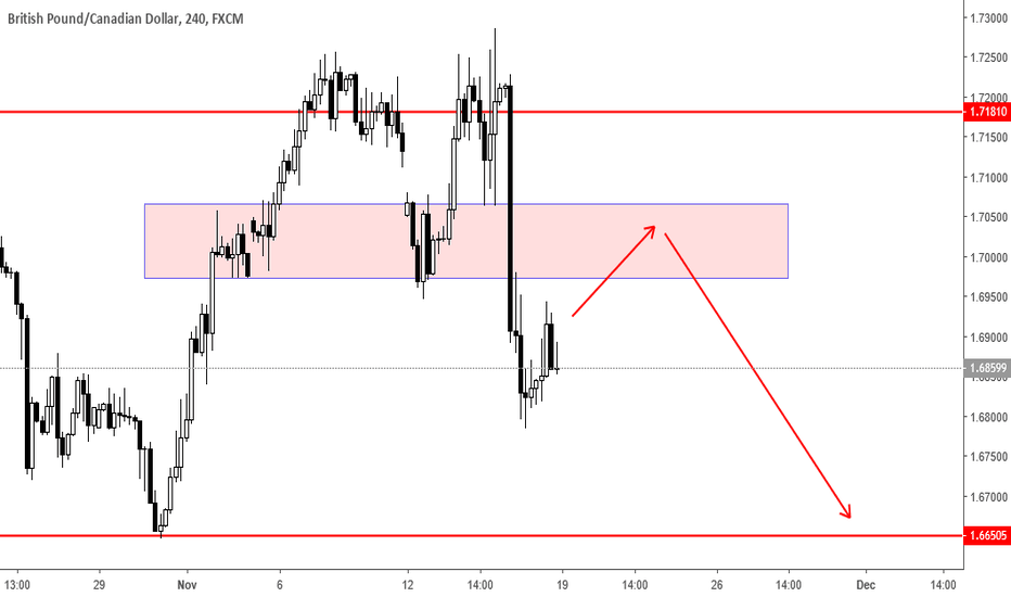 GBPCAD: GbpCad double top ??