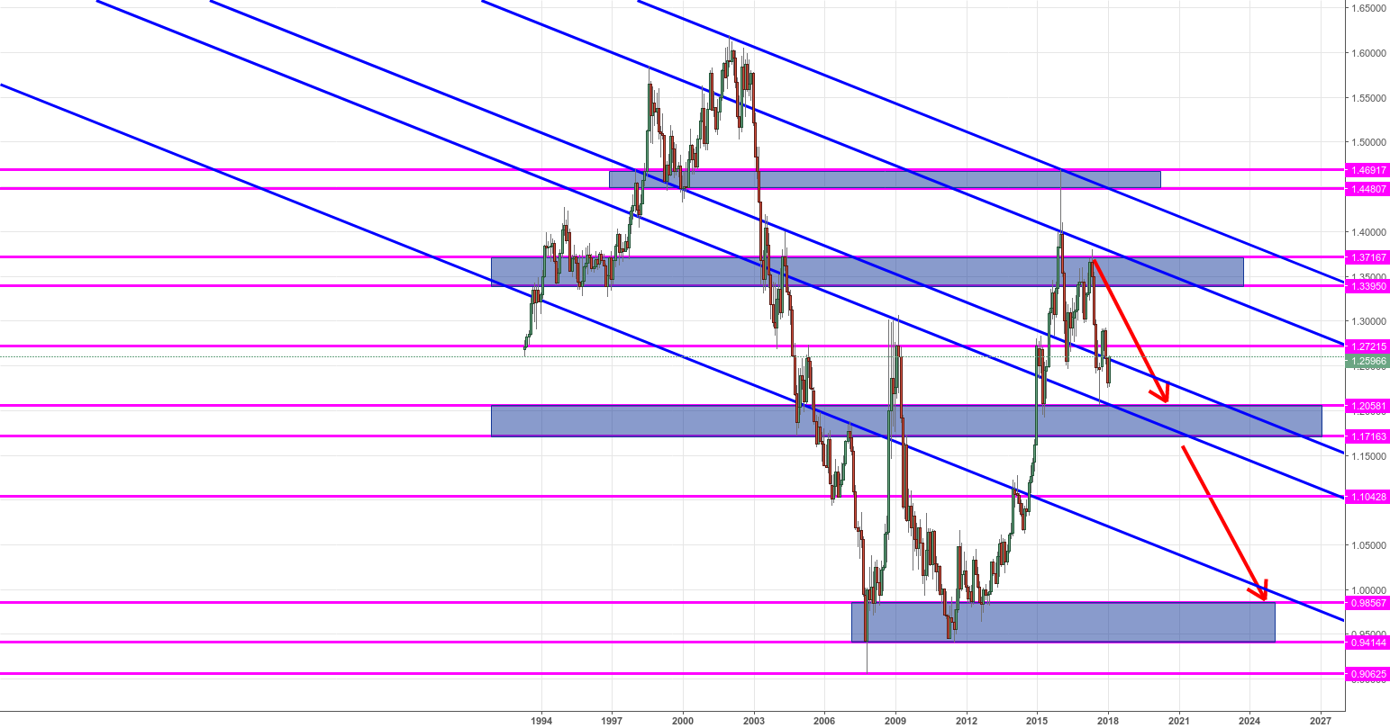 Chart1. Monthly - USDCAD-100% Short