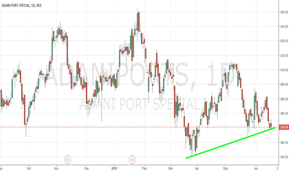 ADANIPORTS: Adani Ports on Trend line support and Inside bar