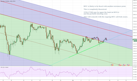 BTCUSD: BTC July outlook