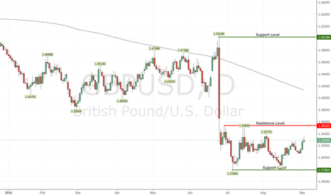 GBPUSD: GBPUSD stuck in a range