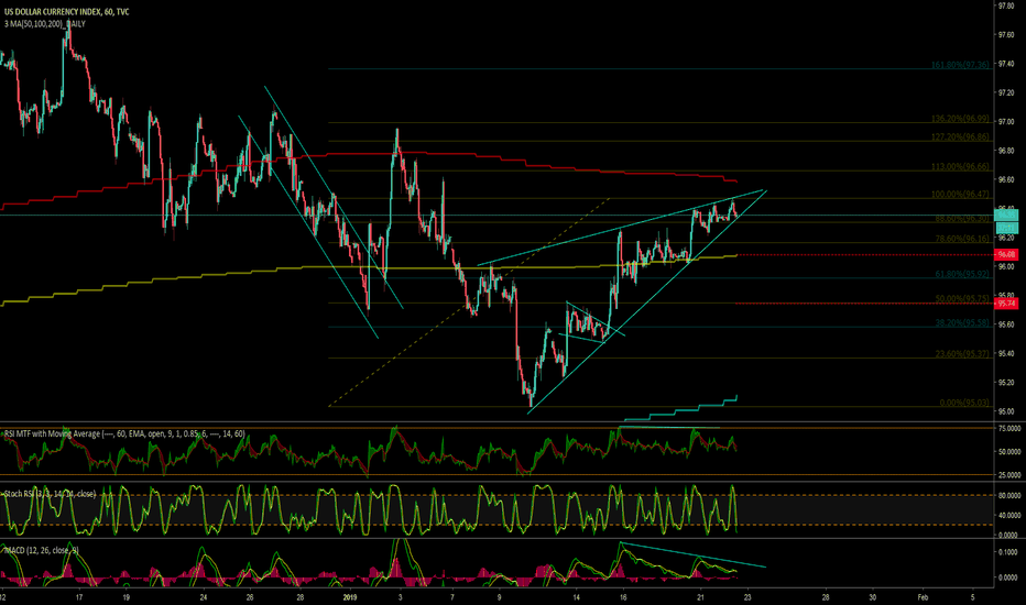 DXY: DXY 1H, WEDGE
