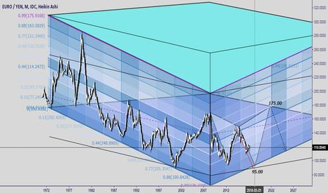 EURJPY: Euro/yen In the long timeframe