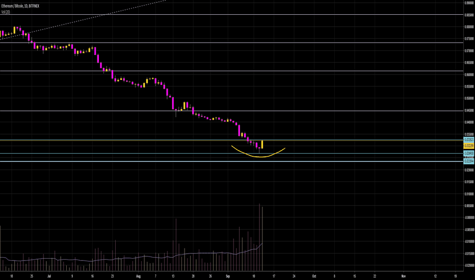 ETHBTC: yoooo is ether going for it